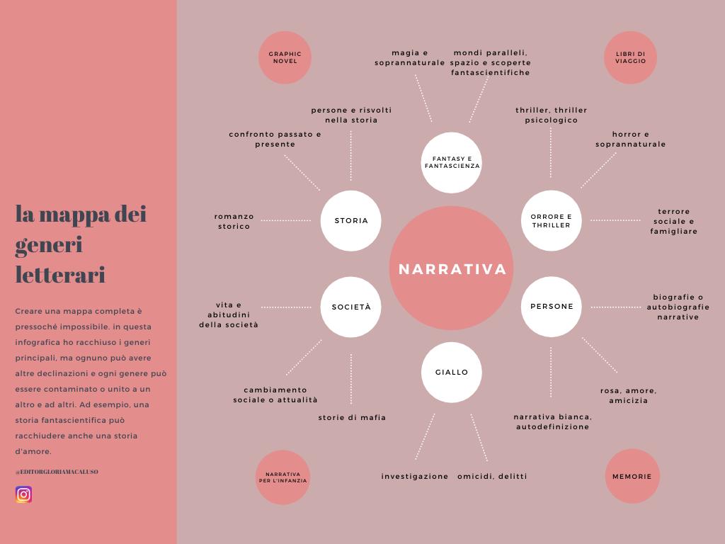 Editor gloria macaluso - mappa dei generi letterari